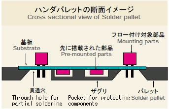 What Kind Of Nut Has A Hole >> Role of solder pallet RISHO KOGYO CO., LTD. Role of solder ...